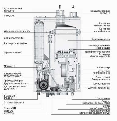 Теплообменник горячей воды для газового котла навьен Кожухотрубный испаритель Alfa Laval DXD 47 Сергиев Посад